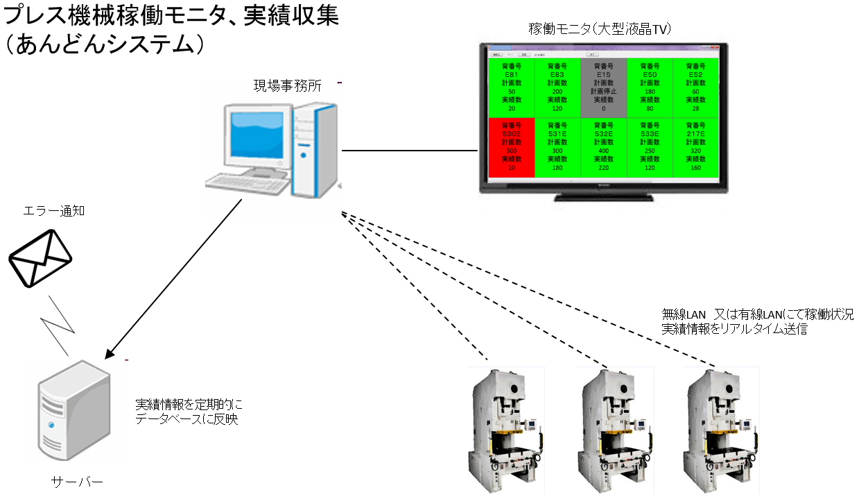 あんどんシステム構築事例(IoT)