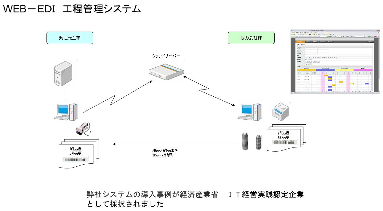 WEB-EDI工程管理システム構築事例