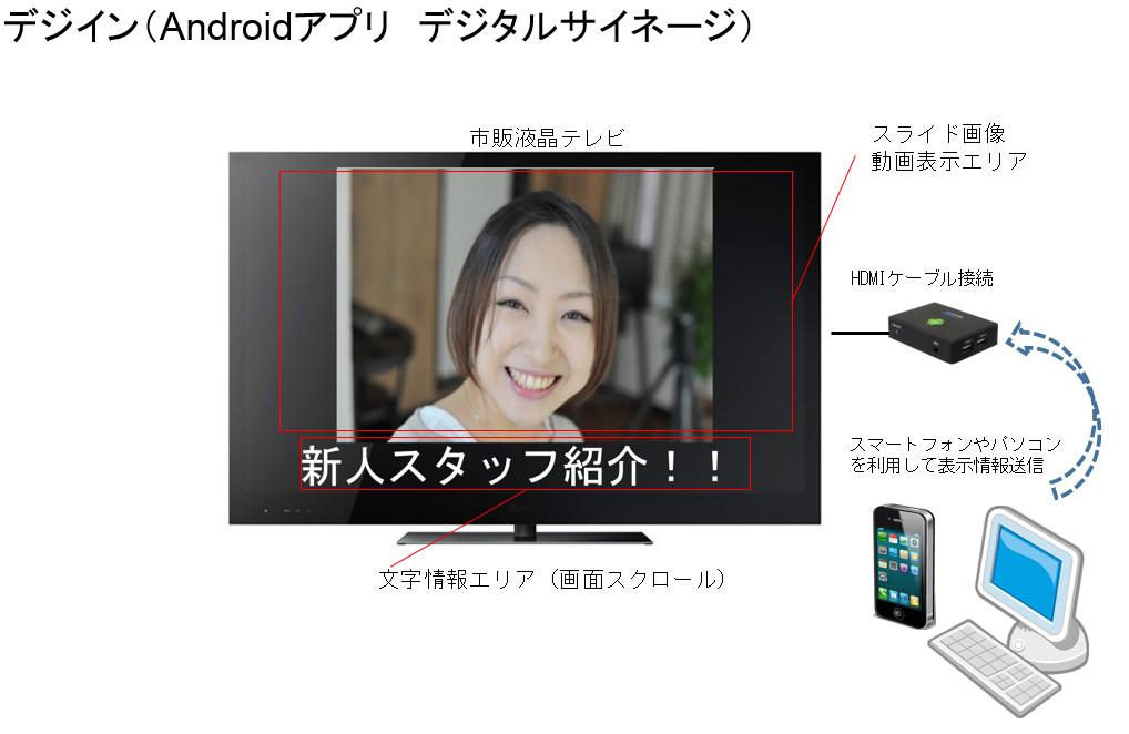 デジタルサイネージ(androidアプリ)構築事例 デジイン