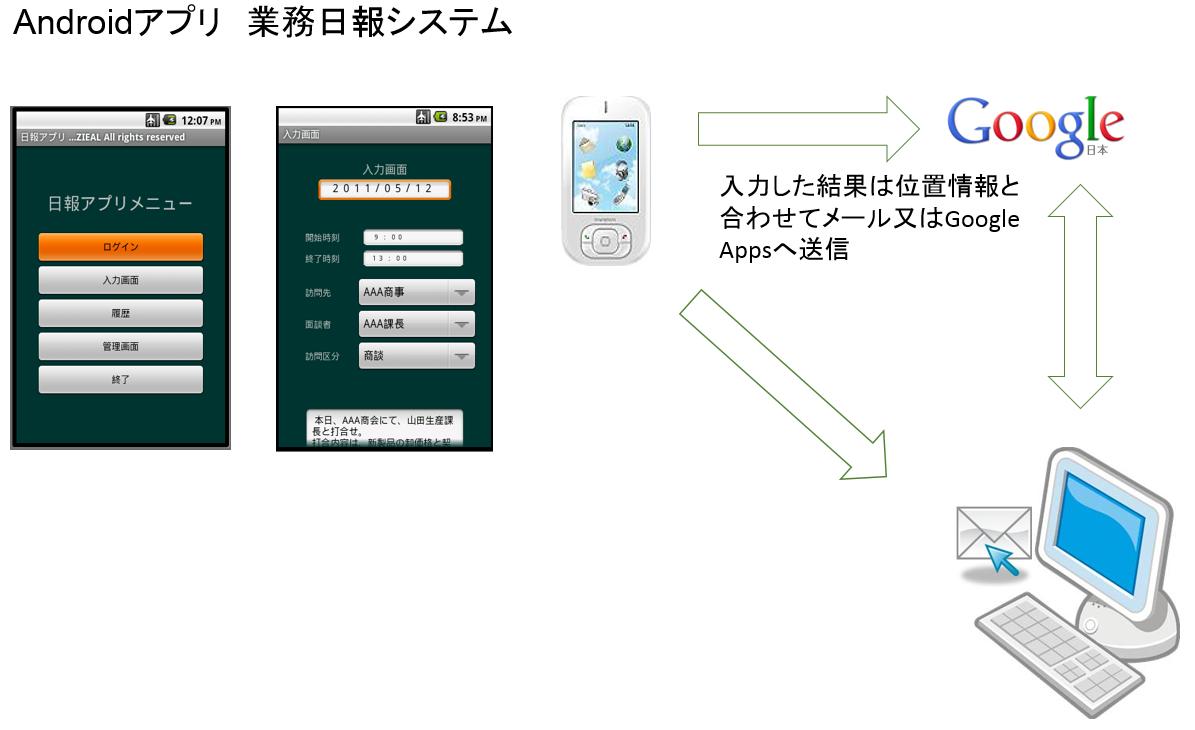 スマートフォンアプリ(日報報告)構築事例