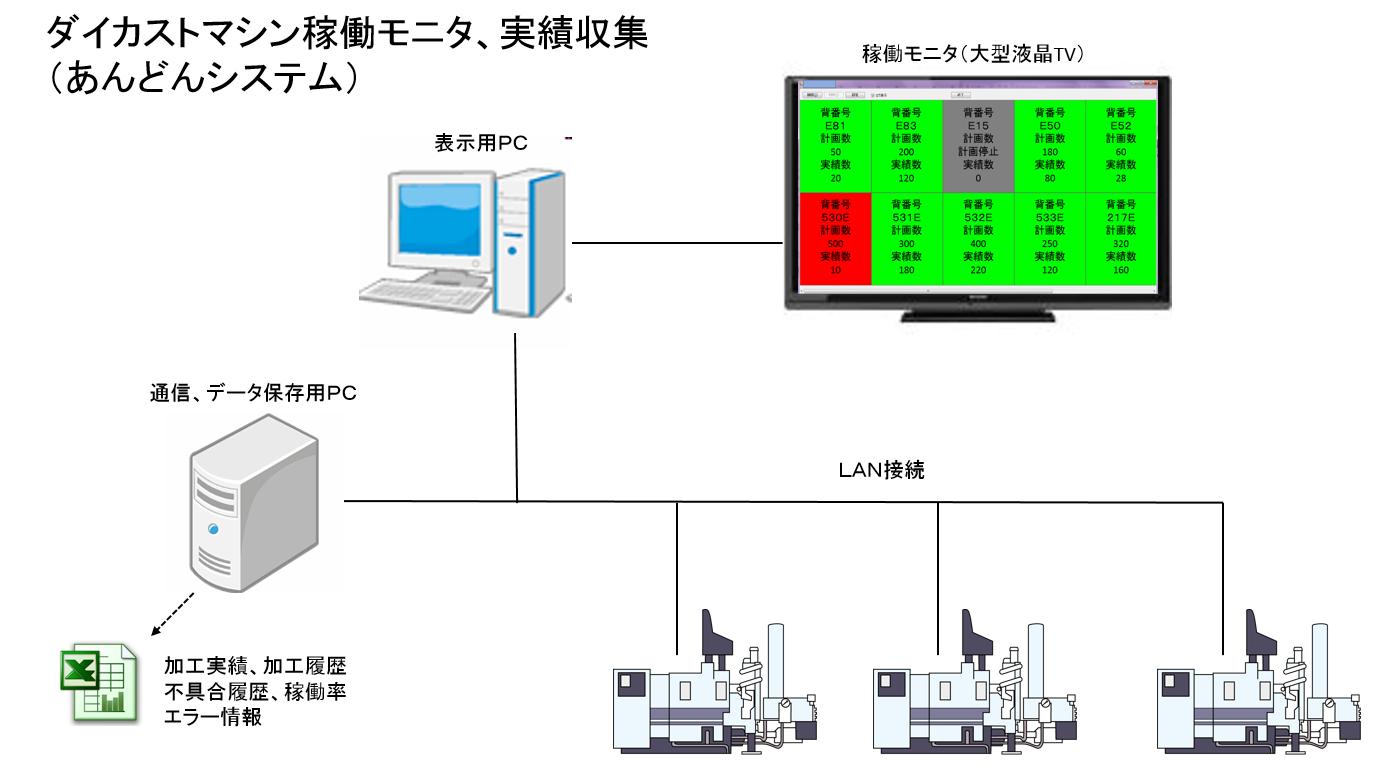 あんどんシステム構築例2 ダイカストマシン編(IoT)